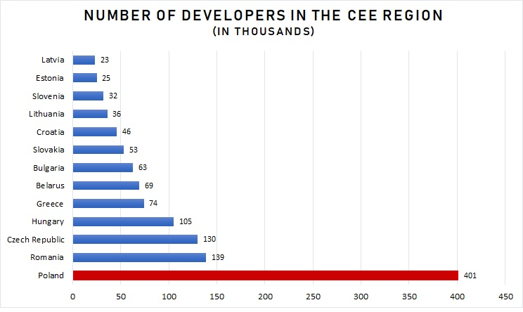 Number of Developers in CEE Region